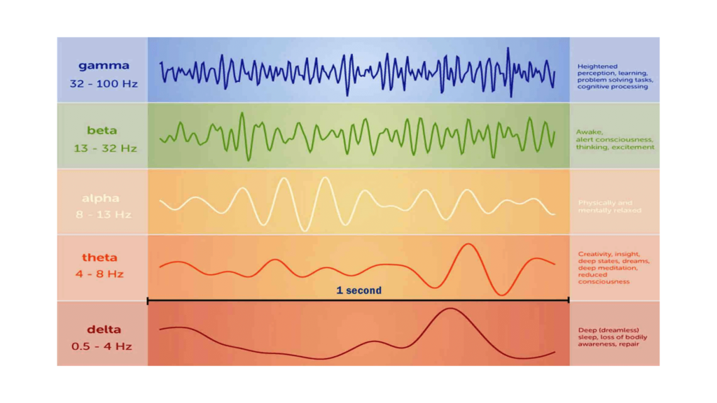 God frequency theta waves