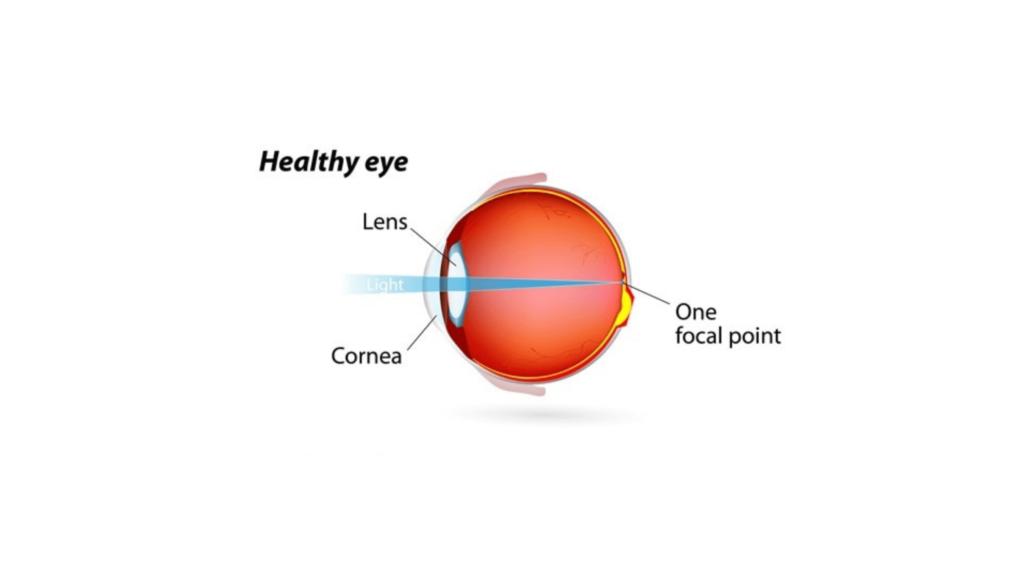 VisiSharp - Healthy Eye