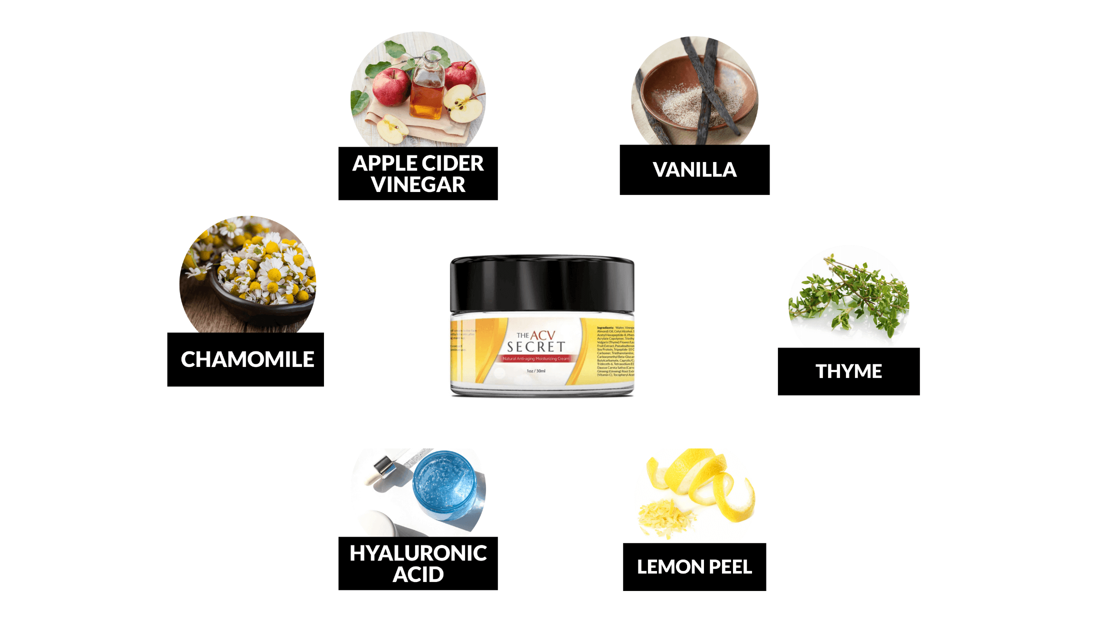 The ACV Secret Ingredients