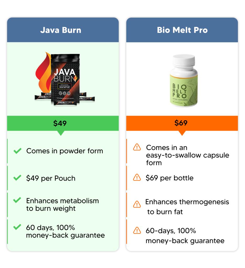 Java burn comparison